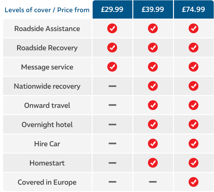 Levels of cover table